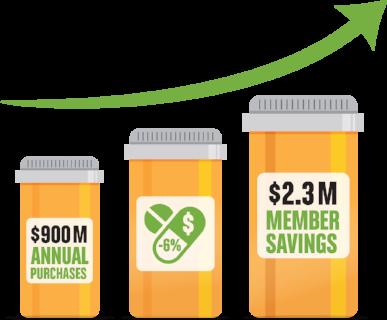 alliantRx Member Savings